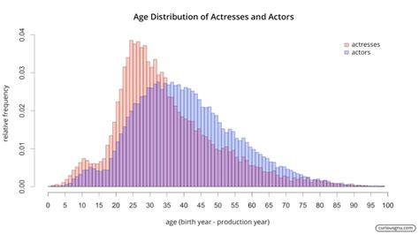 Hollywood's Ageism And Sexism In One Astounding Graph
