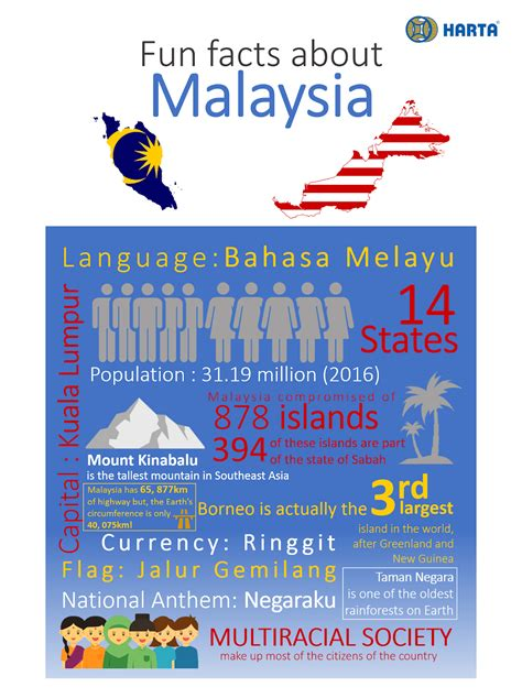 FUN FACTS ABOUT MALAYSIA!