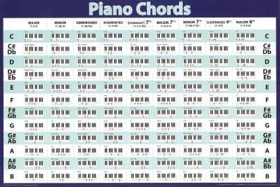 Piano Chords POSTER Chart LEARN TO PLAY Teach MUSIC New